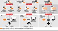 Tripwire ICS Security Suite