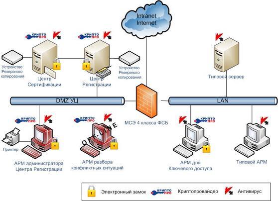 Крипто-Про КриптоПро УЦ (лицензия на право использования ПАК Удостоверяющий центр), версии 1.5 класс КС3 до 100 польз. р/к