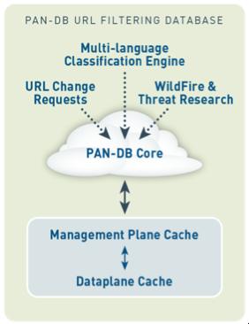 Palo Alto Networks Pan-DB