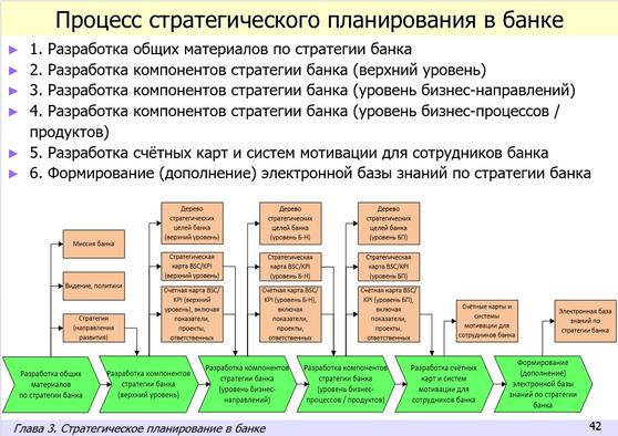 Технологии управления и организационного развития  Практика стратегического управления в банке с применением BSC/KPI и процессного подхода (электронное пособие)