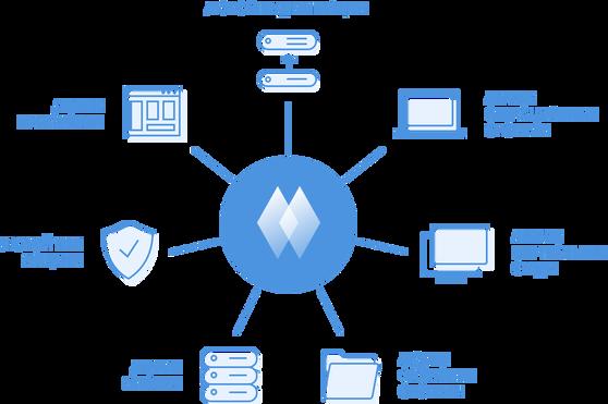 Акронис-Инфозащита Acronis «Защита Данных Расширенная» (лицензия), Лицензия для физического сервера, APANLx1+APANL-Sx1