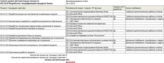 IT Architect: система управления ИТ-архитектурой