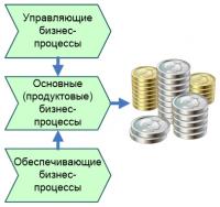 Технологии управления и организационного развития Графические модели бизнес-процессов и процедур, Финансовые процессы, финансовый менеджмент (7 моделей)