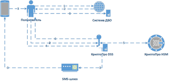 Лицензия на право использования ПО Модуль доступа КриптоПро Cloud CSP для ПАК КриптоПро DSS версии 2.0 до 500 пользователей
