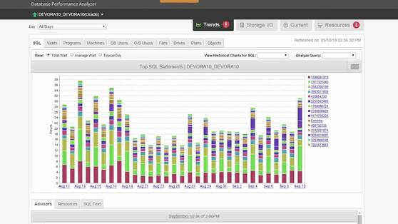 SolarWinds Database Performance Analyzer for Oracle 10
