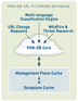 Palo Alto Networks Pan-DB