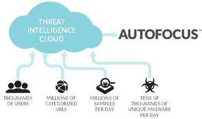 Palo Alto Networks, Inc. AutoFocus Threat Intelligence Service Standard (продление подписки, Subscription), на 1 год, PAN-AF-1YR-R