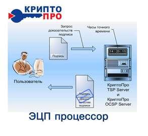 Крипто-Про ЭЦП-процессор