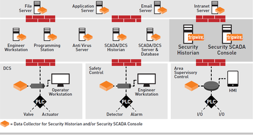 Tripwire ICS Security Suite