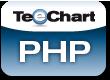 Steema TeeChart for PHP