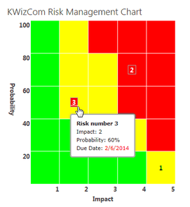 KWizCom Corporation KWizCom SharePoint Risk Management Chart (продление техподдержки на 1 год), Техподдержка для SharePoint Risk Management Chart Professional,  STD(KPIP)