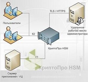 Крипто-Про КриптоПро HSM версии 2 0 (программно-аппаратный криптографический модуль), Вариант исполнения 1