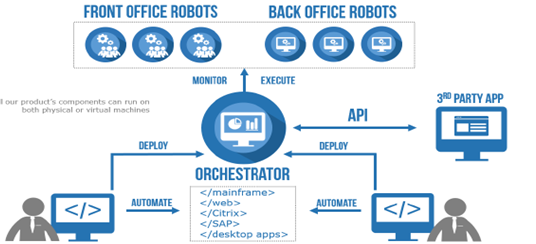 UiPath Front Office Robot