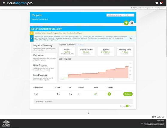 CloudMigrator Pro