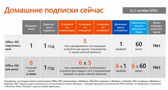 Microsoft Office 365 Персональный (лицензия 32/64 с антивирусом ESET NOD32 на 1 пользователя или Mac + 1 планшет), Подписка на 1 год, QQ2-00004x1+NOD32-ENA-NS-AEKEY-1-1x1