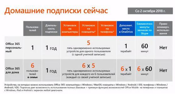 Microsoft Office 365 для дома