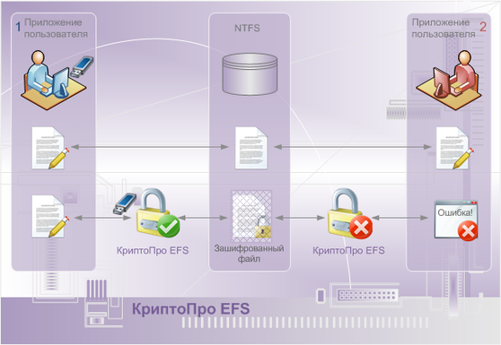 КриптоПро EFS